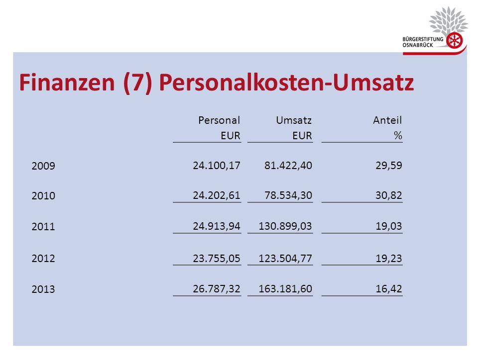 Finanzen (7) Personalkosten-Umsatz