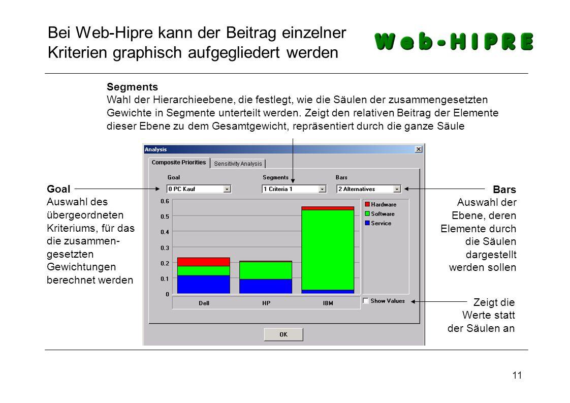Bei Web-Hipre kann der Beitrag einzelner Kriterien graphisch aufgegliedert werden