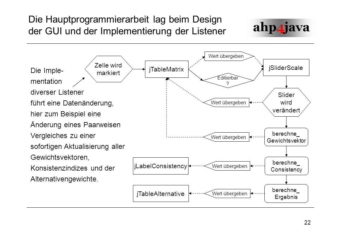 Die Hauptprogrammierarbeit lag beim Design der GUI und der Implementierung der Listener