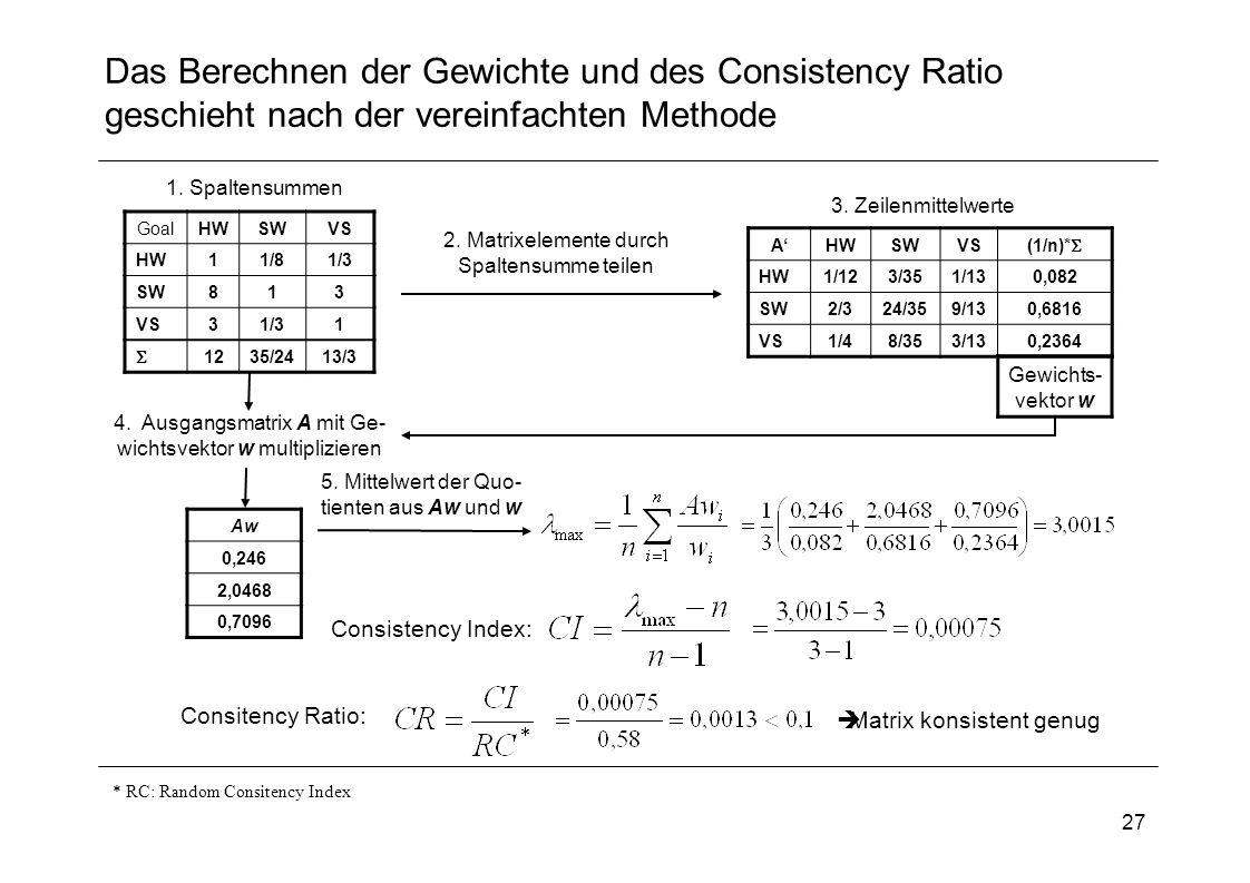 Das Berechnen der Gewichte und des Consistency Ratio geschieht nach der vereinfachten Methode