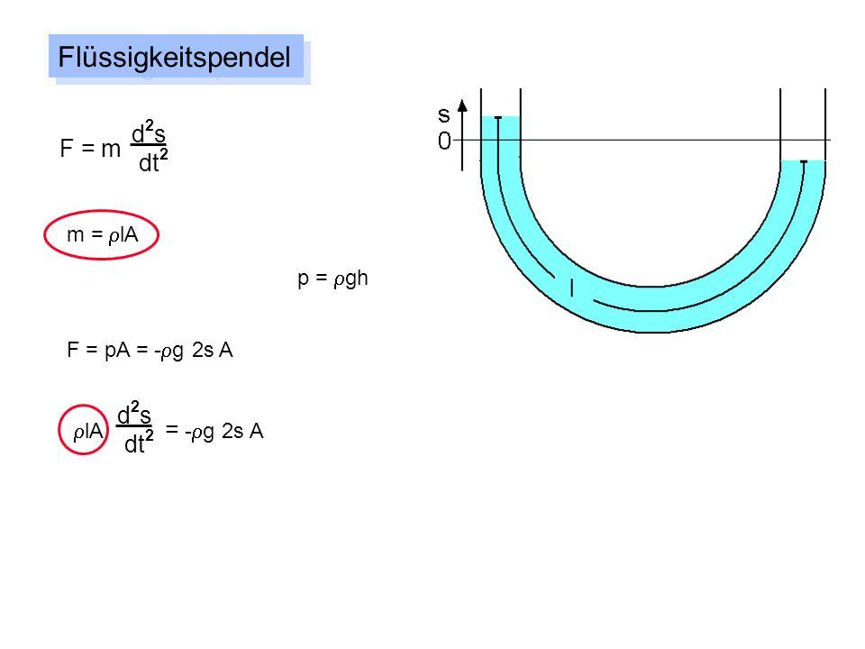 Flüssigkeitspendel d2s F = m dt2 d2s dt2 m = rlA p = rgh