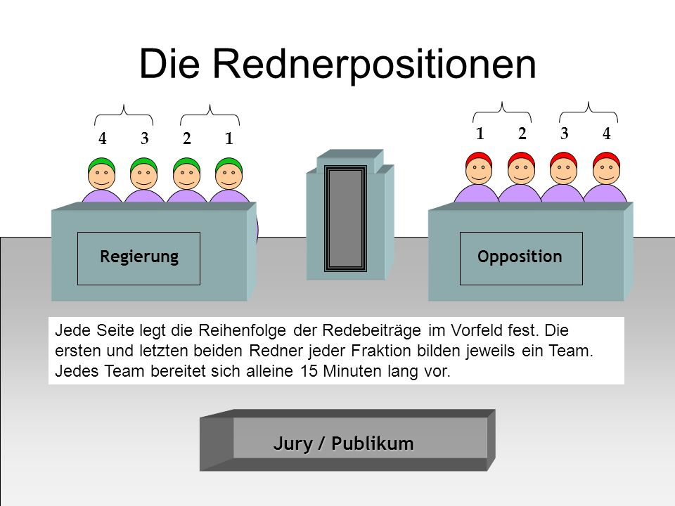 Die Rednerpositionen Jury / Publikum 1 2 3 4 4 3 2 1 Regierung
