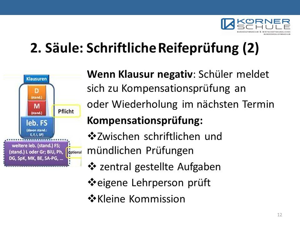 2. Säule: Schriftliche Reifeprüfung (2)