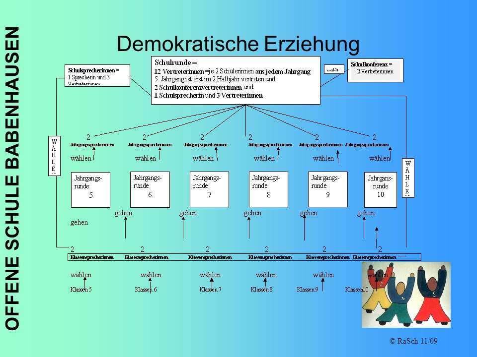 Demokratische Erziehung