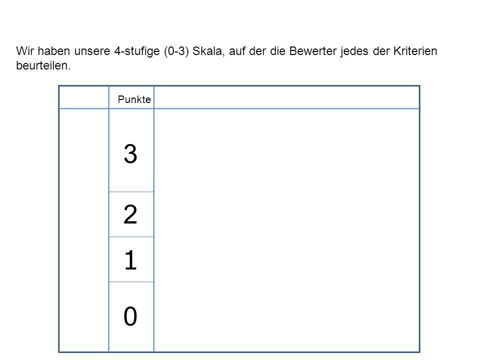 Wir haben unsere 4-stufige (0-3) Skala, auf der die Bewerter jedes der Kriterien beurteilen.