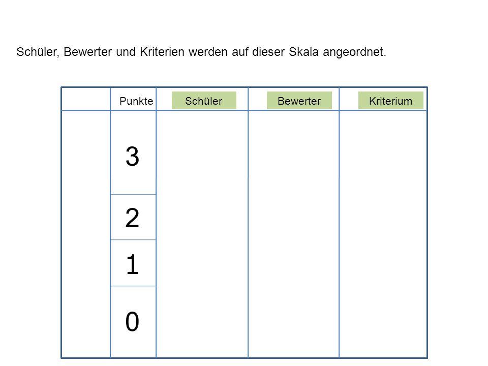 Schüler, Bewerter und Kriterien werden auf dieser Skala angeordnet.