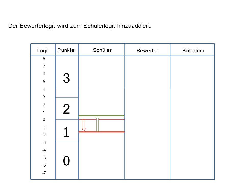 3 2 1 Der Bewerterlogit wird zum Schülerlogit hinzuaddiert. Logit