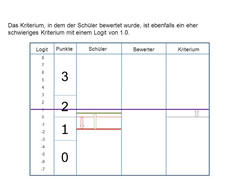 Das Kriterium, in dem der Schüler bewertet wurde, ist ebenfalls ein eher schwieriges Kriterium mit einem Logit von 1.0.