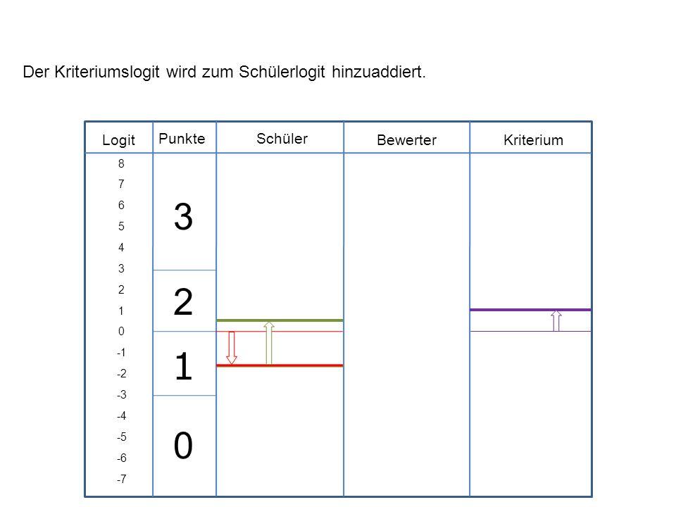 3 2 1 Der Kriteriumslogit wird zum Schülerlogit hinzuaddiert. Logit