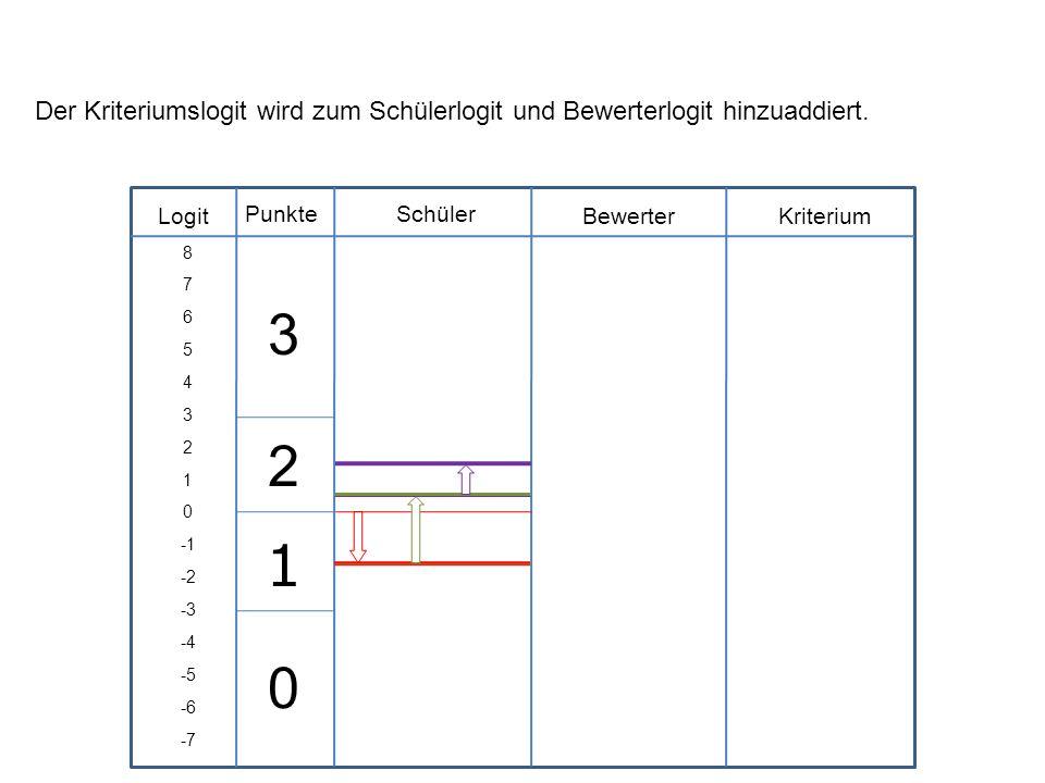 Der Kriteriumslogit wird zum Schülerlogit und Bewerterlogit hinzuaddiert.
