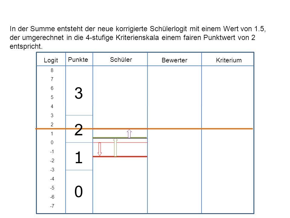 In der Summe entsteht der neue korrigierte Schülerlogit mit einem Wert von 1.5, der umgerechnet in die 4-stufige Kriterienskala einem fairen Punktwert von 2 entspricht.