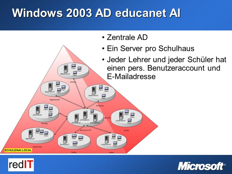 Windows 2003 AD educanet AI Zentrale AD Ein Server pro Schulhaus