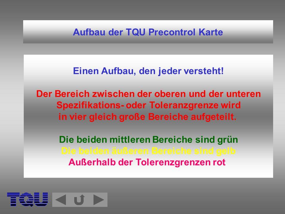 Aufbau der TQU Precontrol Karte