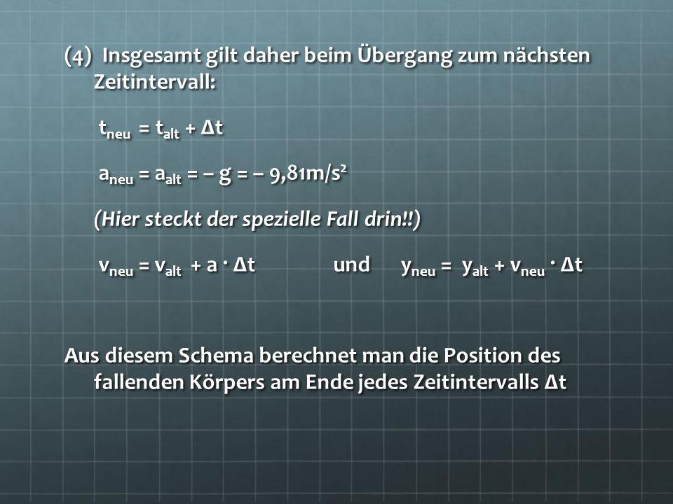 (4) Insgesamt gilt daher beim Übergang zum nächsten Zeitintervall: tneu = talt + Δt aneu = aalt = – g = – 9,81m/s2 (Hier steckt der spezielle Fall drin!!) vneu = valt + a · Δt und yneu = yalt + vneu · Δt Aus diesem Schema berechnet man die Position des fallenden Körpers am Ende jedes Zeitintervalls Δt
