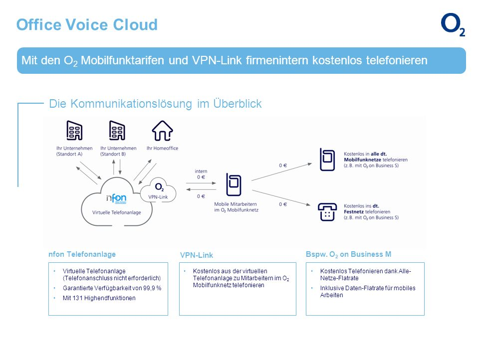 Office Voice Cloud Mit den O2 Mobilfunktarifen und VPN-Link firmenintern kostenlos telefonieren. Die Kommunikationslösung im Überblick.