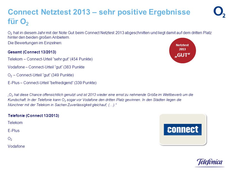 Connect Netztest 2013 – sehr positive Ergebnisse für O2