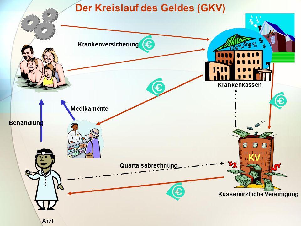 Der Kreislauf des Geldes (GKV)