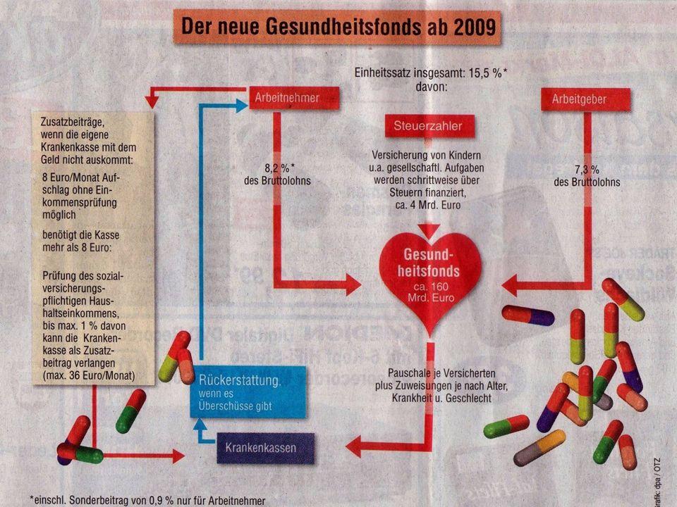 Der Kreislauf des Geldes (GKV) Gesundheitsreform
