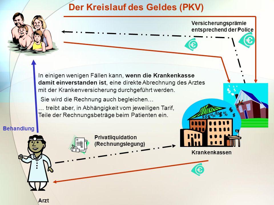 Der Kreislauf des Geldes (PKV)