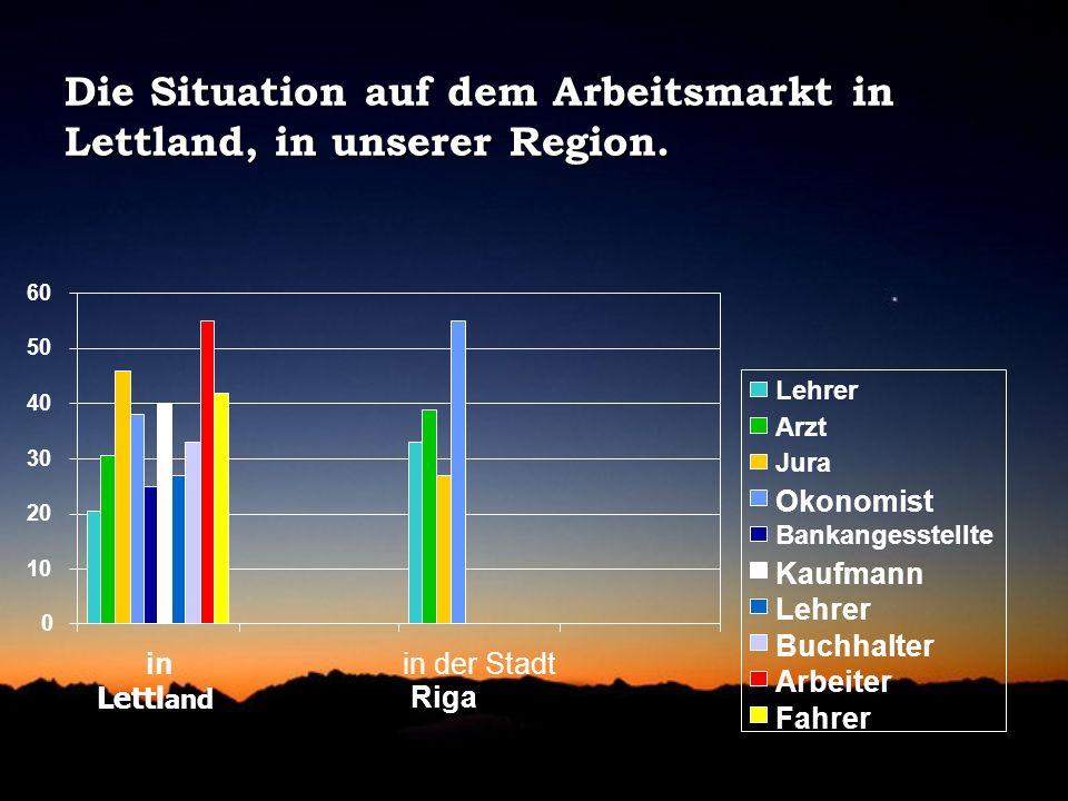 Die Situation auf dem Arbeitsmarkt in Lettland, in unserer Region.