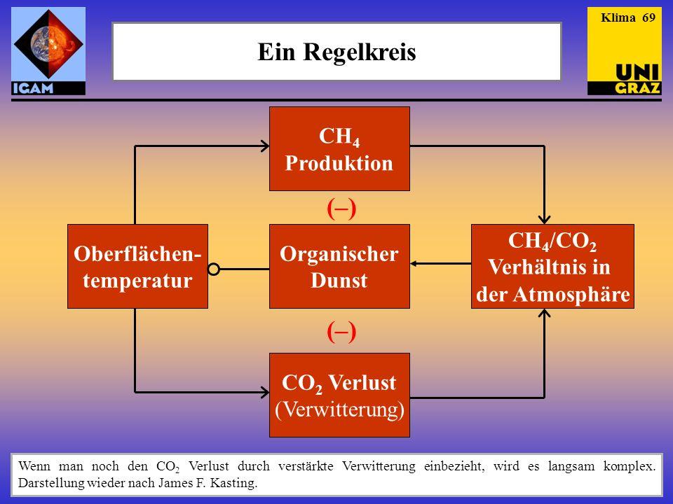 Ein Regelkreis (–) Oberflächen- temperatur CH4 Produktion Organischer