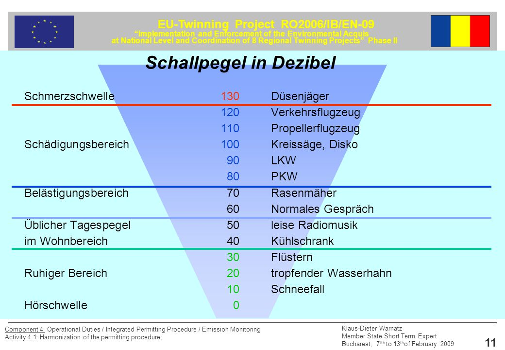 Schallpegel in Dezibel