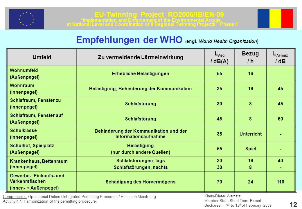 Empfehlungen der WHO (engl. World Health Organization)
