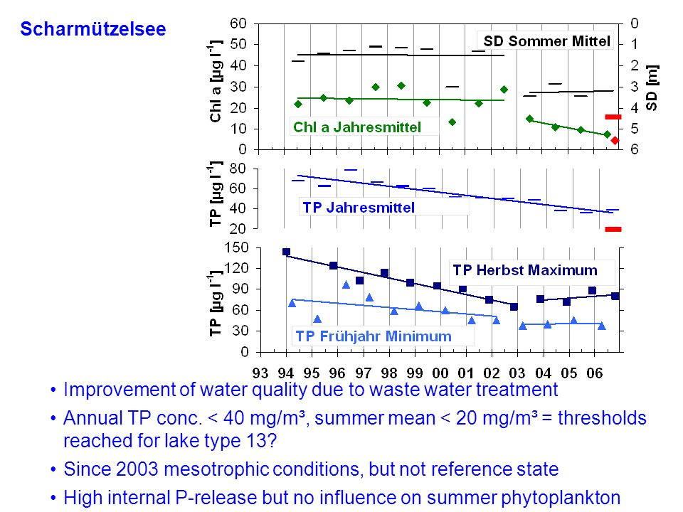 Scharmützelsee Improvement of water quality due to waste water treatment.