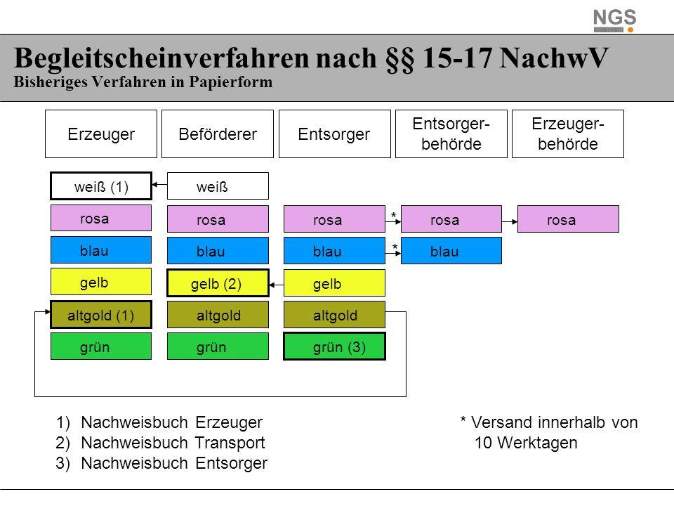 Begleitscheinverfahren nach §§ 15-17 NachwV Bisheriges Verfahren in Papierform