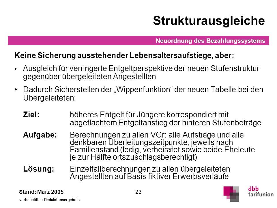 Strukturausgleiche Ergebnis: Für Übergeleitete beim Bund bereits rund 180 Ausgleichstatbestände (Redaktion läuft noch)
