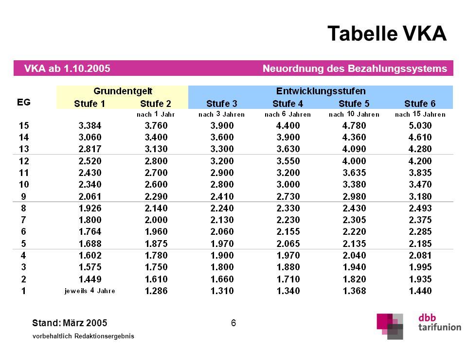 Tabelle Bund Bund ab 1.10.2005