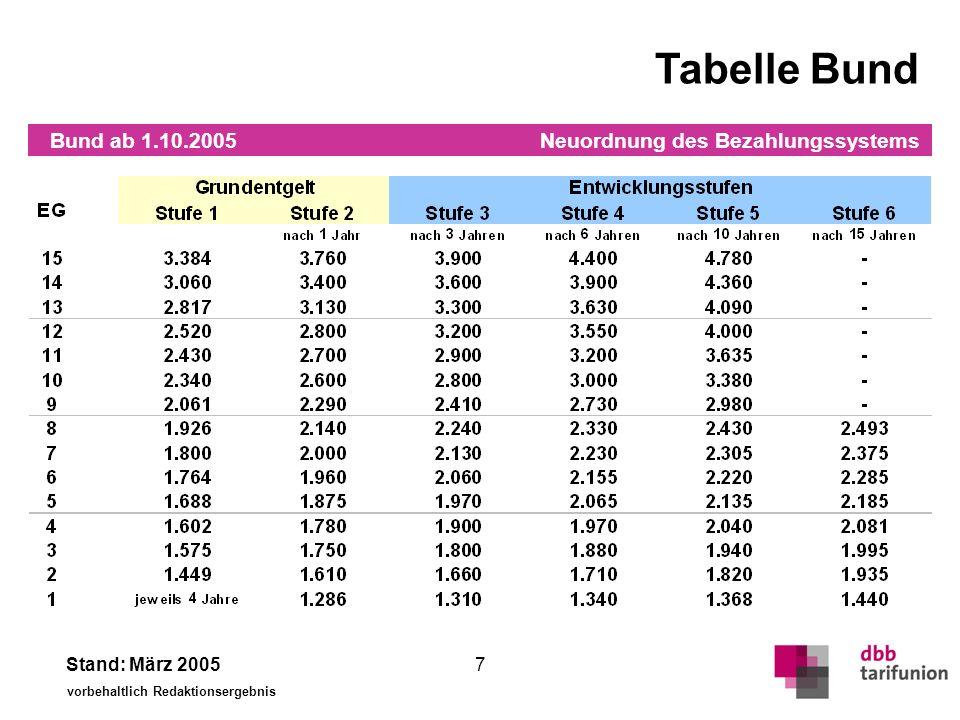 Tabelle Ost (VKA 94 %) VKA-Ost ab 1.10.2005