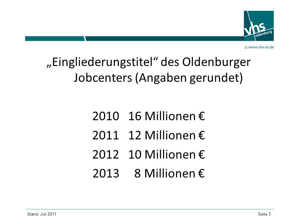 """""""Eingliederungstitel des Oldenburger Jobcenters (Angaben gerundet)"""