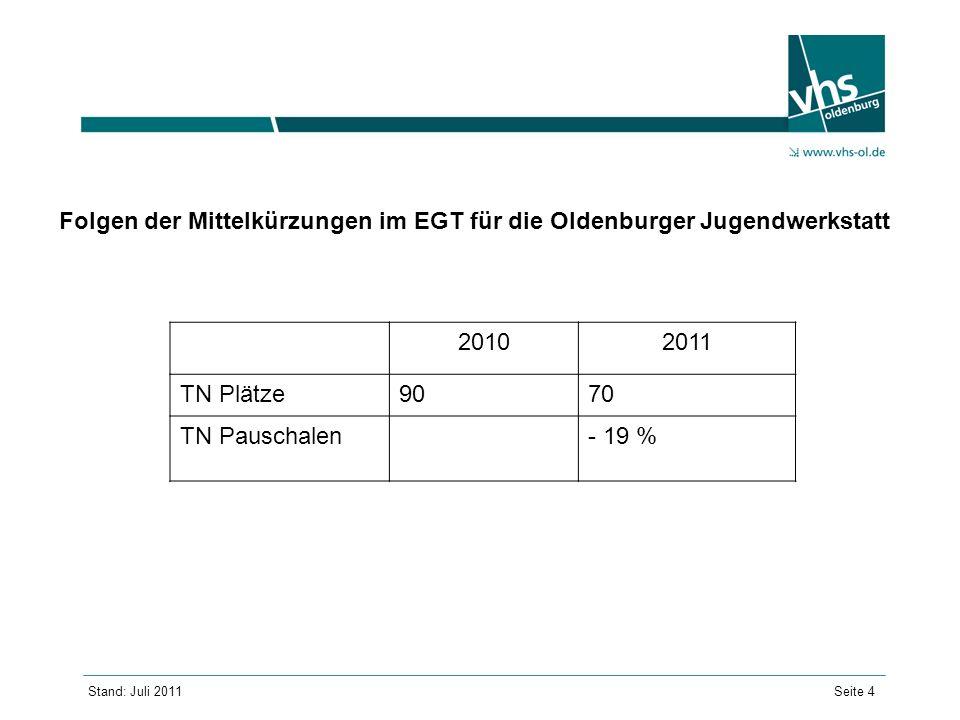 Folgen der Mittelkürzungen im EGT für die Oldenburger Jugendwerkstatt