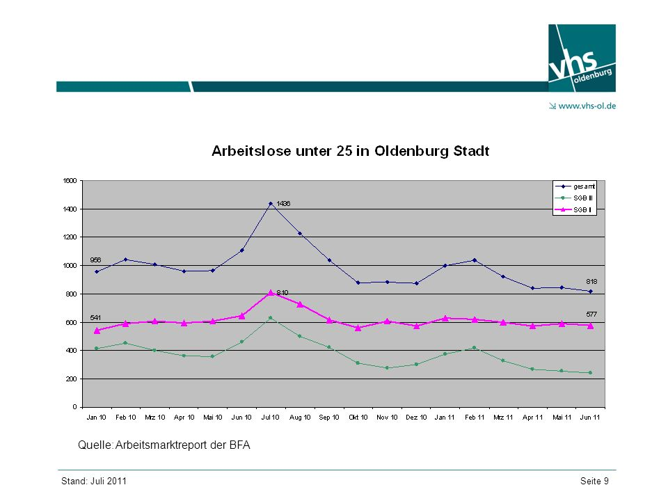 Quelle: Arbeitsmarktreport der BFA