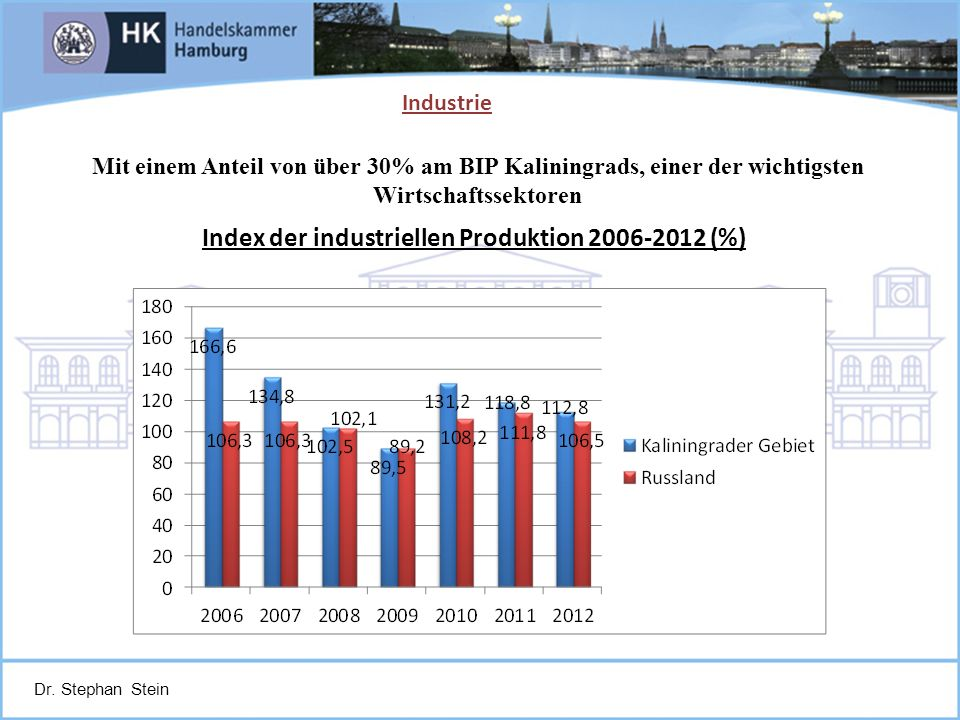 Index der industriellen Produktion 2006-2012 (%)