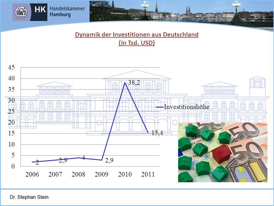 Dynamik der Investitionen aus Deutschland