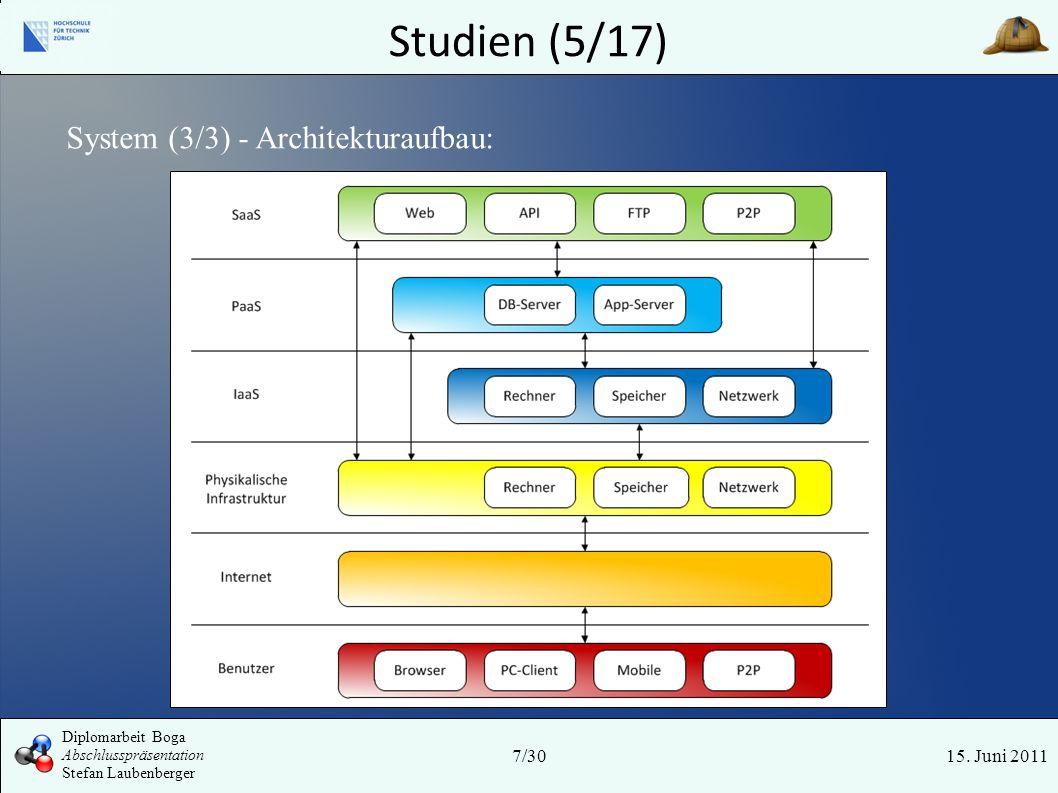 Studien (5/17) System (3/3) - Architekturaufbau: Tyr 7/30