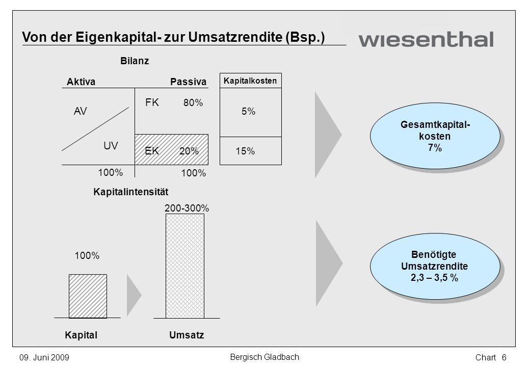 Von der Eigenkapital- zur Umsatzrendite (Bsp.)