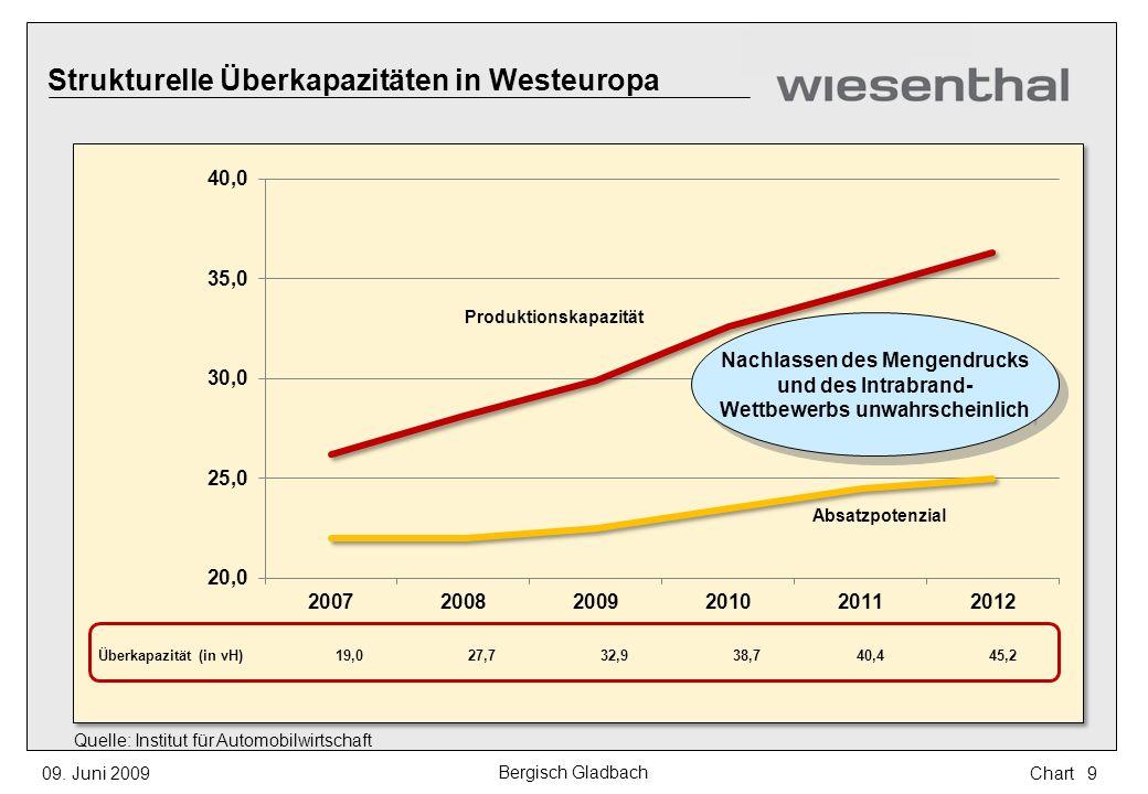 Strukturelle Überkapazitäten in Westeuropa