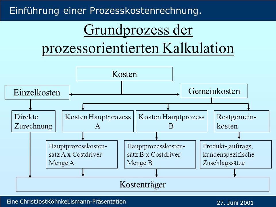 Grundprozess der prozessorientierten Kalkulation