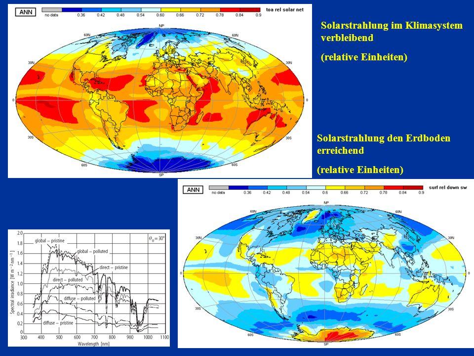 Solarstrahlung im Klimasystem verbleibend
