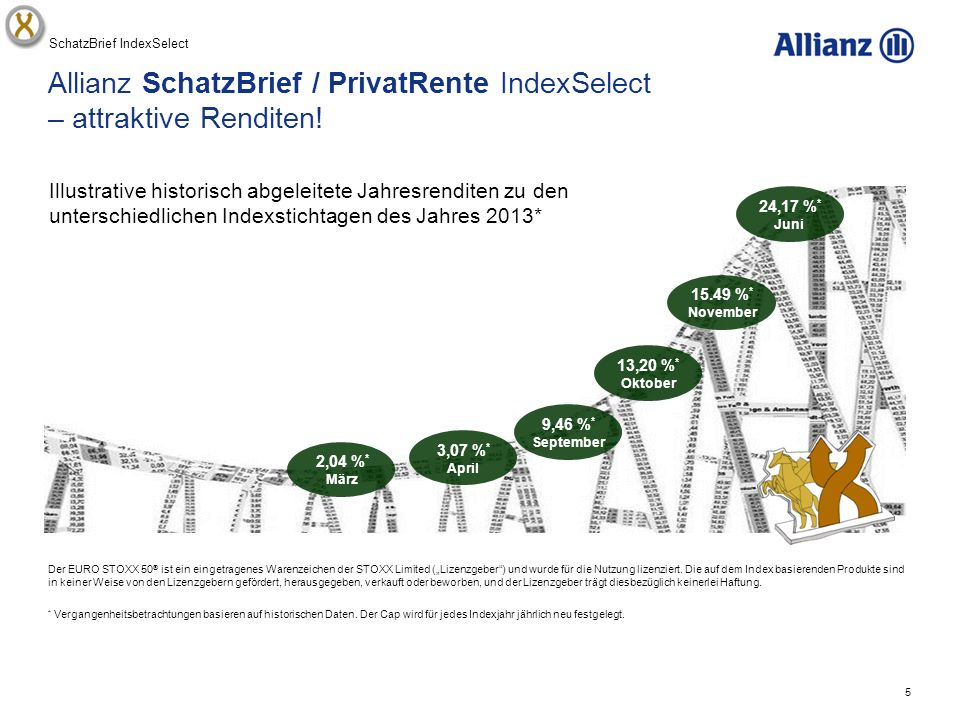Allianz SchatzBrief / PrivatRente IndexSelect – attraktive Renditen!