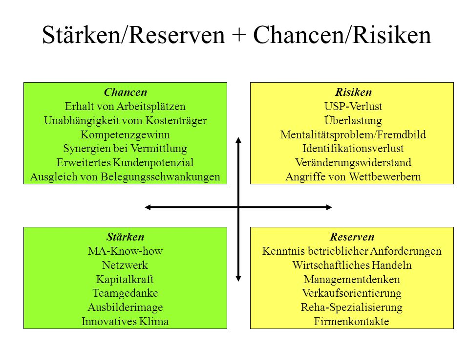 Stärken/Reserven + Chancen/Risiken
