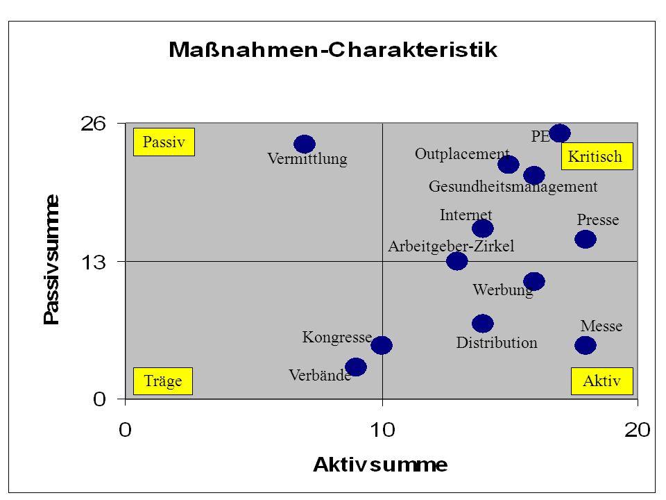 PE Passiv. Outplacement. Vermittlung. Kritisch. Gesundheitsmanagement. Internet. Presse. Arbeitgeber-Zirkel.