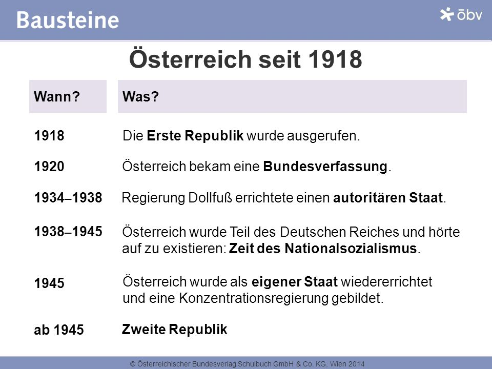 Österreich seit 1918 Wann Was 1918