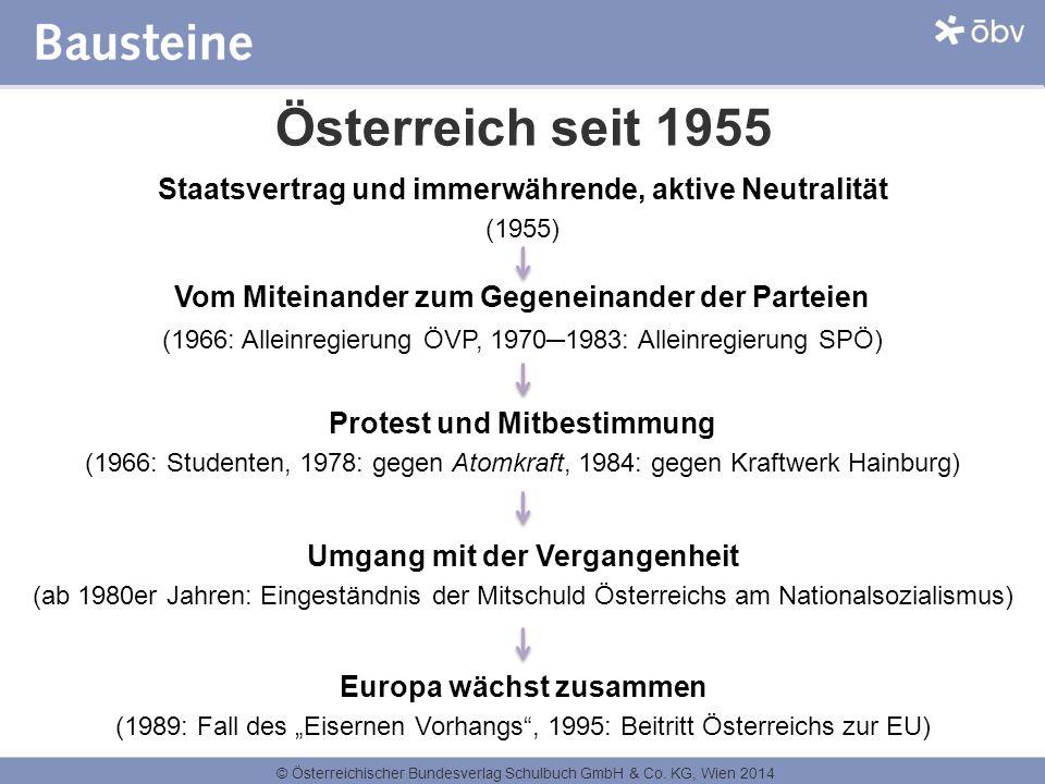 Österreich seit 1955 Staatsvertrag und immerwährende, aktive Neutralität. (1955) Vom Miteinander zum Gegeneinander der Parteien.