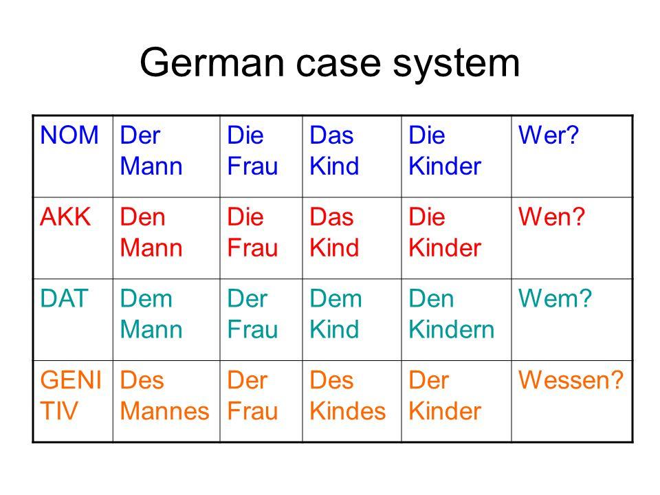 German case system NOM Der Mann Die Frau Das Kind Die Kinder Wer AKK