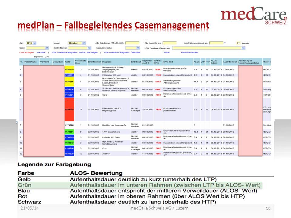 medPlan – Fallbegleitendes Casemanagement