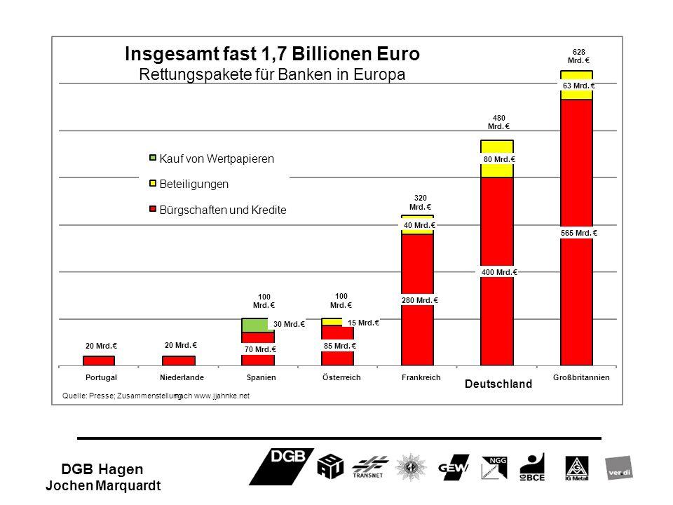 Insgesamt fast 1,7 Billionen Euro DGB Hagen Jochen Marquardt